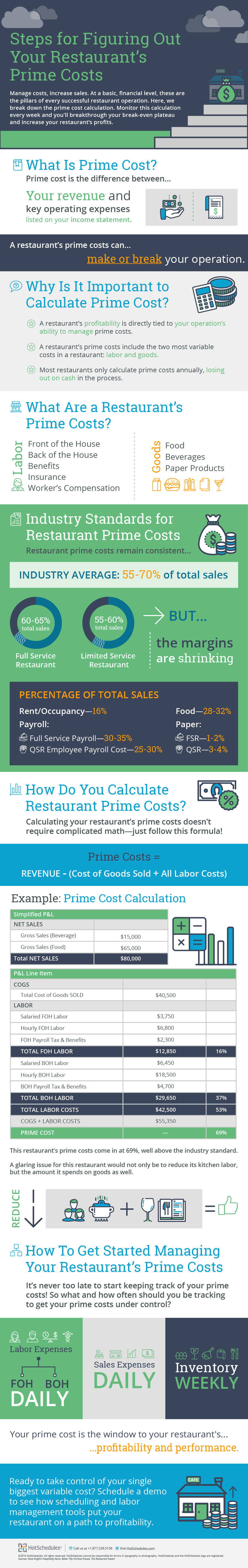 Infographic Steps FIguring Restaurant Prime Cost FINAL
