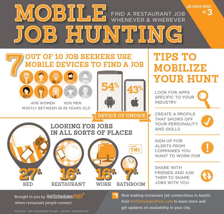 https://www.hotschedules.com/wp-content/uploads/2014/09/Mobile_Job_Hunting_970x927.jpg