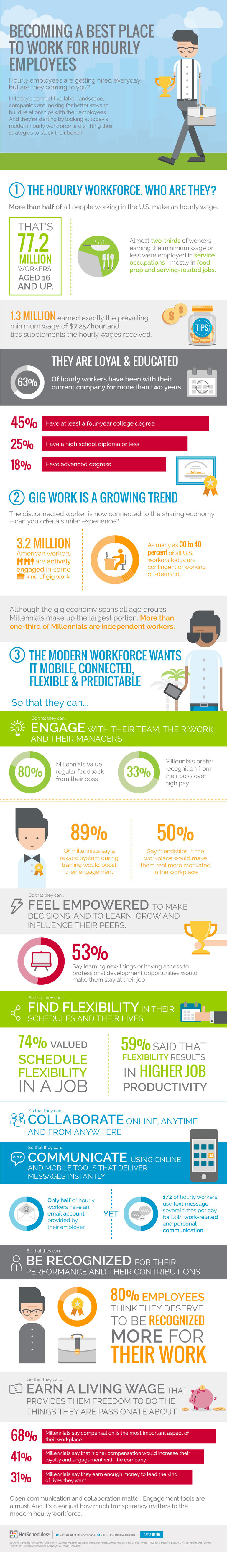 Infographic Becoming a Best Place to Work For Hourly Workers FINAL Optimized  1